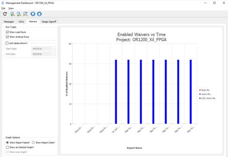 management-dashboard - Static RTL Verification
